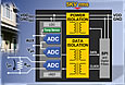 The ADE7913 3-channel, sigma-delta A/D converter incorporates Analog Devices' patented iCoupler® and isoPower® technologies to implement isolated signal transfer and dc-to-dc power conversion across a 5kV-rated insulation barrier.